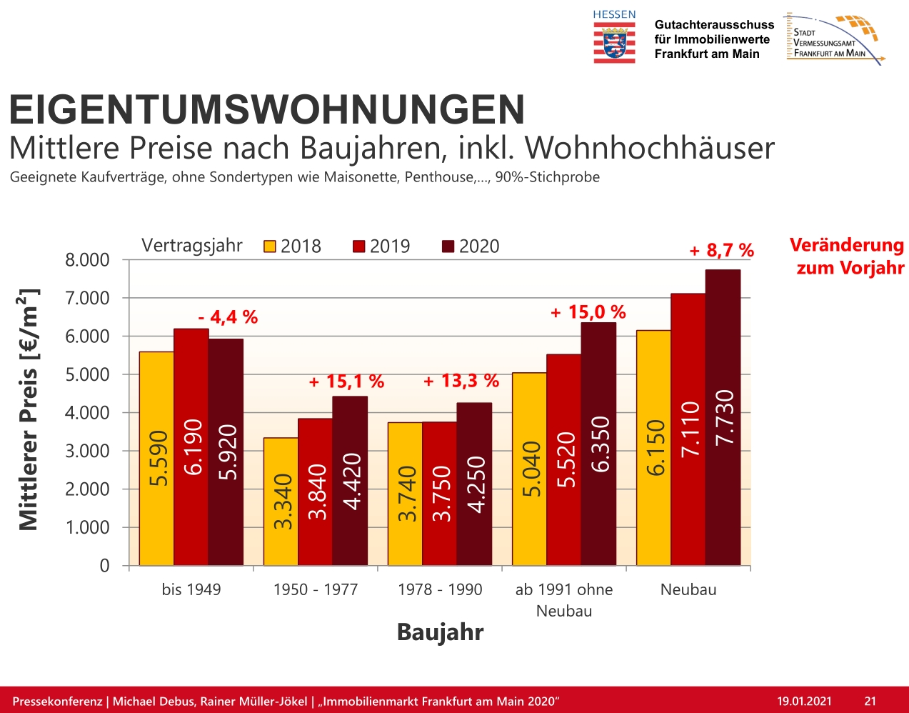 Bild: https://www.deutsches-architektur-forum.de/pics/schmittchen/gutachterausschuss_iImmobilienwerte_pm-grafik_01.2021.jpg